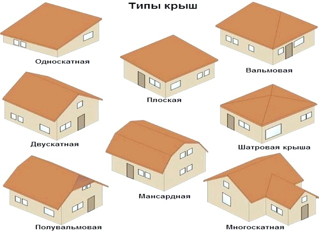 Фото - Вальмовая чотирьохскатний дах: особливості та монтаж