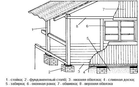 Фото - Варіанти обробки будинку з бруса зовні