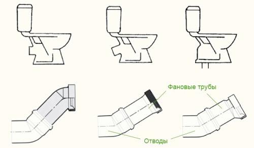 Фото - Варіанти з'єднання унітазу з каналізацією