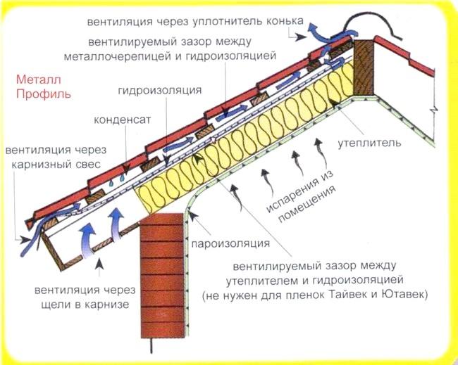 Фото - Вентиляція даху: пристрій і необхідні матеріали