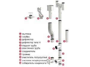 Фото - Види і правильне пристрій димаря для газового котла