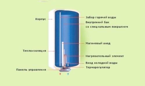 Фото - Внутрішній устрій проточного водонагрівача