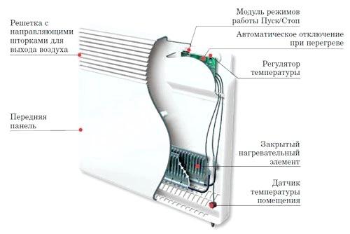Фото - Повітряний конвектор або масляний обігрівач?