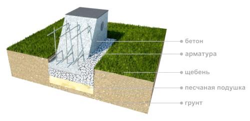 Фото - Вирівнювання поверхні фундаменту