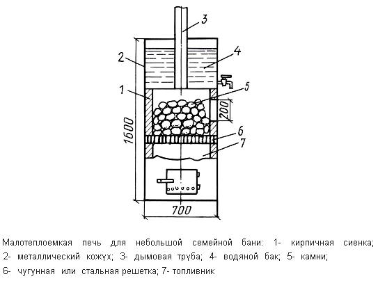 Фото - Креслення і схеми опалювально виручених печей