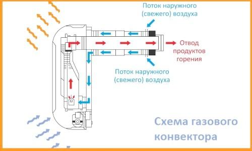 Фото - З чого складається пристрій газового конвектора