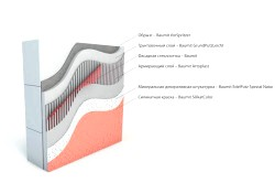 Схема теплоізоляційної штукатурки