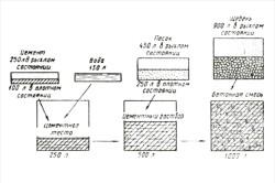 Пропорції матеріалів при приготуванні цементного розчину