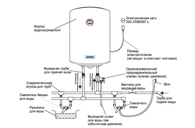 Фото - Як зробити ремонт електричних і газових накопичувальних водонагрівачів