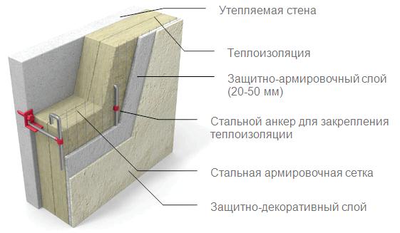 Фото - Як зробити утеплення стін дерев'яного будинку зовні