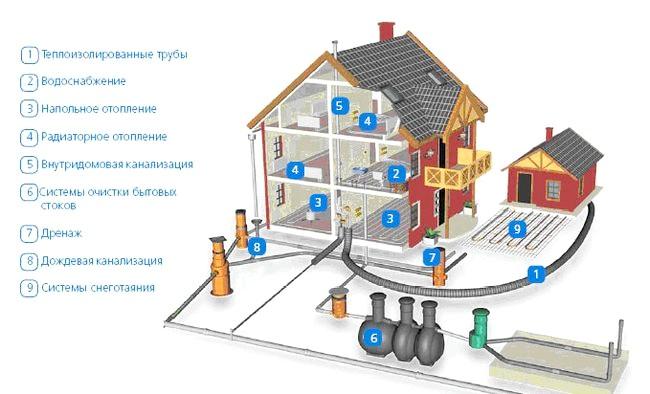 Фото - Як зробити в своєму будинку каналізацію?