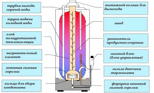 Фото - Як злити воду з накопичувального водонагрівача