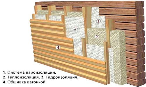 Фото - Яким матеріалом виконати утеплення стін дерев'яного будинку зсередини?