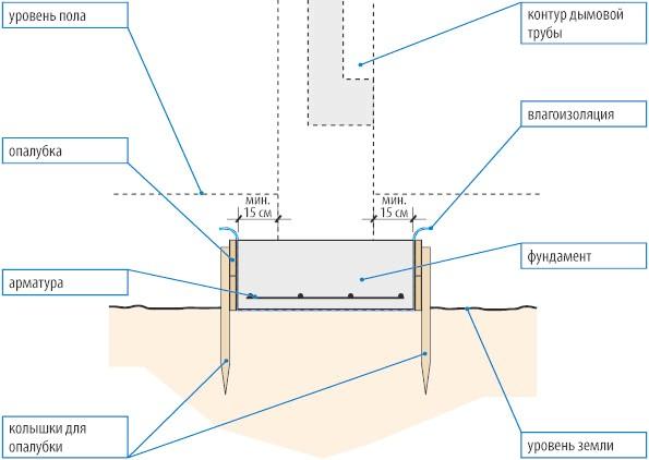 Фото - Який фундамент краще для лазні: визначаємося на стадії проектування