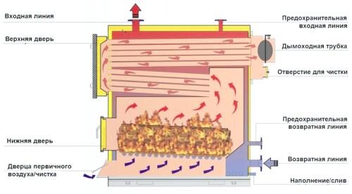 Фото - Конструкція і внутрішній устрій котла на твердому паливі