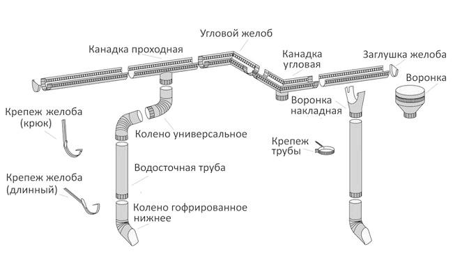 Фото - Конструкція водовідведення з даху
