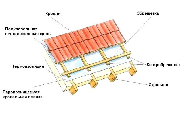 Фото - Контробрешетка для даху з металочерепиці