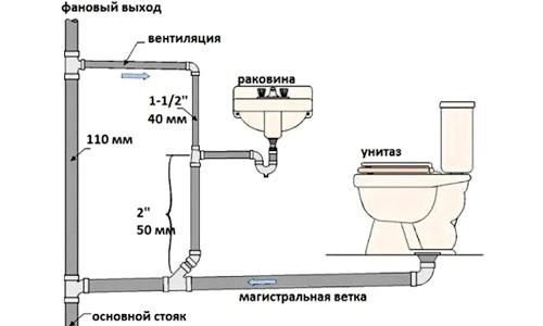 Фото - Монтаж системи каналізації