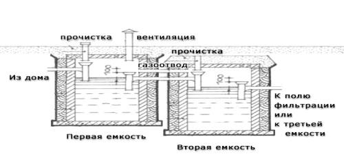 Фото - Споруда вигрібної ями без відкачування