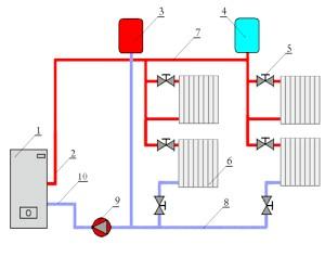Фото - Правила монтажу схеми опалення з примусовою циркуляцією теплоносія
