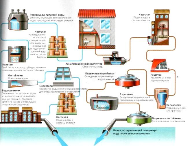 Фото - Системи водовідведення та водопостачання