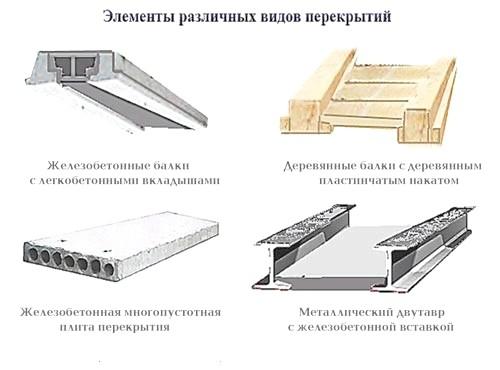Фото - Пристрій і види міжповерхового перекриття