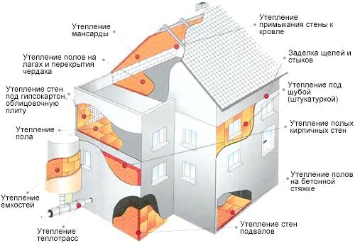 Фото - Утеплення стін дерев'яного будинку зовні: особливості проведення робіт