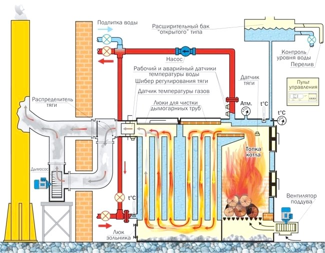 Фото - Креслення твердопаливного котла для будинку або дачі
