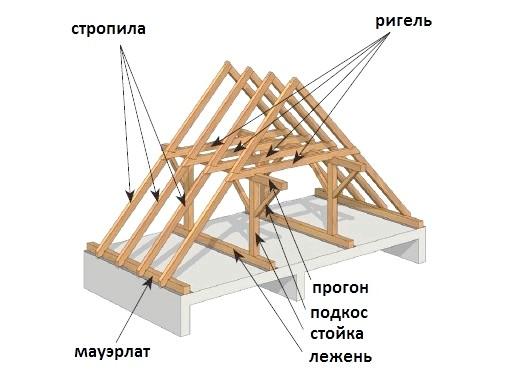 Фото - Cтропільная система двосхилим даху