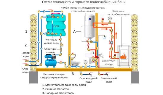 Схема водопостачання лазні