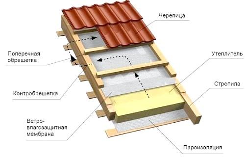 Фото - Стратегія і тактика утеплення дерев'яних колод будинків і будинків з бруса