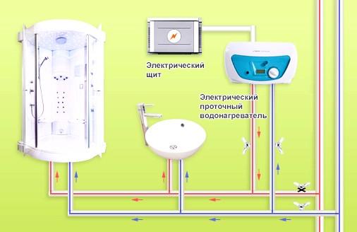 Фото - Грамотний вибір проточних нагрівачів води