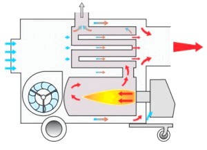 Фото - Як виготовляється теплова гармата своїми руками