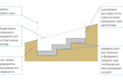 Схема ступеневої фундаменту на схилі