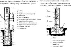Схема столбчатого набивного фундаменту