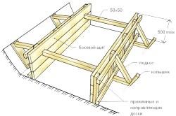 Схема монтажу опалубки для фундаменту