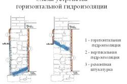 Схема вертикальної гідроізоляції фундаменту