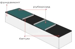 Схема горизонтальної гідроізоляції