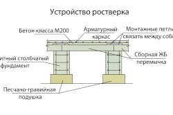 Схема ростверку