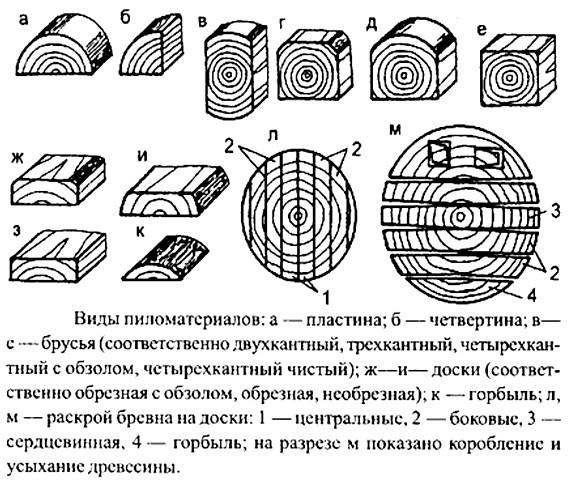 Види пиломатеріалів і схема розкрою колоди