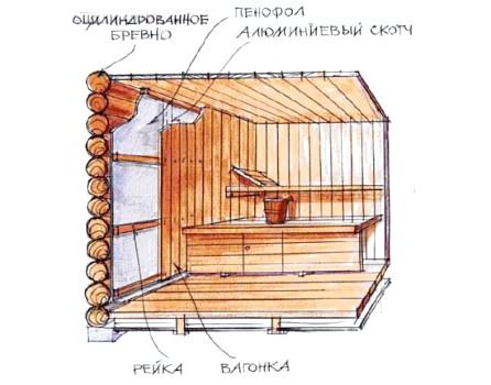 Схема утеплення стін лазні