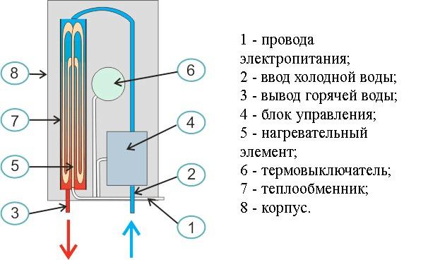 Фото - Як самостійно підключити проточний водонагрівач