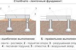Стрічковий фундамент