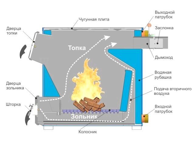 Фото - Як зробити котел опалювальний на дровах своїми руками