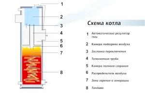 Фото - Як зробити твердопаливний котел тривалого горіння своїми руками: креслення, схеми та інструкції
