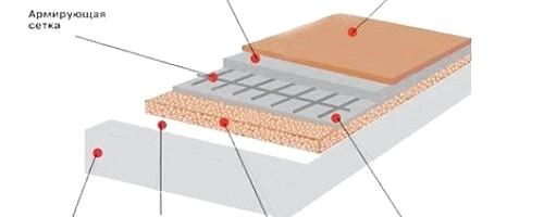 Фото - Як вибрати утеплювач для підлоги?