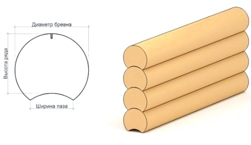 Фото - Як виконується установка зрубу на фундамент?