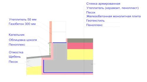 Фото - Як залити плиту під фундамент будинку?