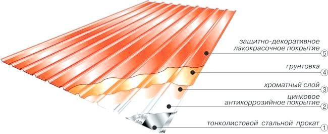 Фото - Покриття даху профнастилом: легко і швидко!