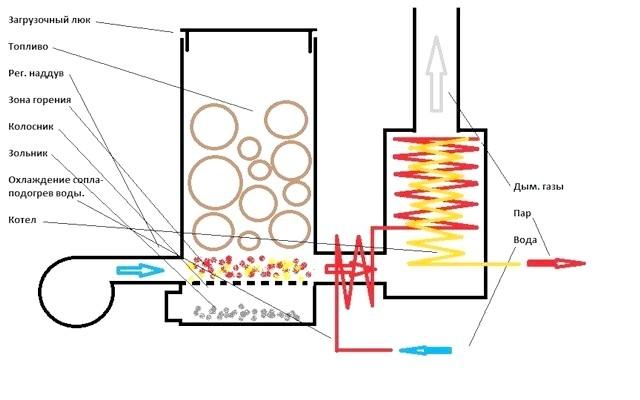 Фото - Який твердопаливний котел для опалення вибрати?